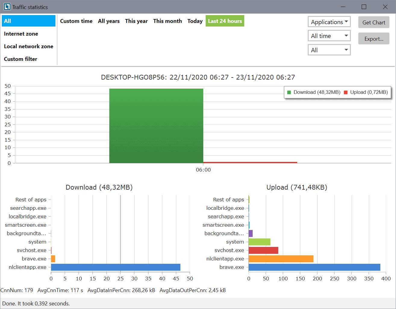 netlmiter traffic stats