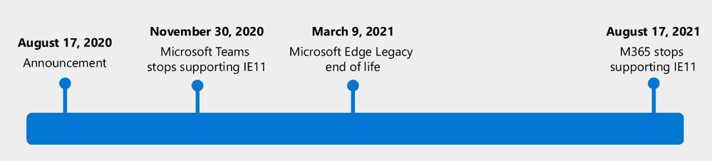 microsoft edge legacy end of life
