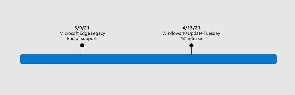 microsoft edge legacy uninstalled