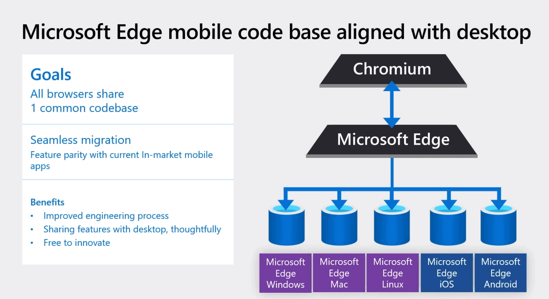 Microsoft plans to align all Edge codebases later this year