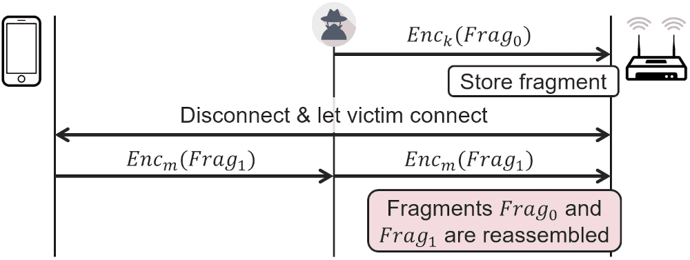 FragAttacks: vulnerabilities that affect Wi-Fi devices