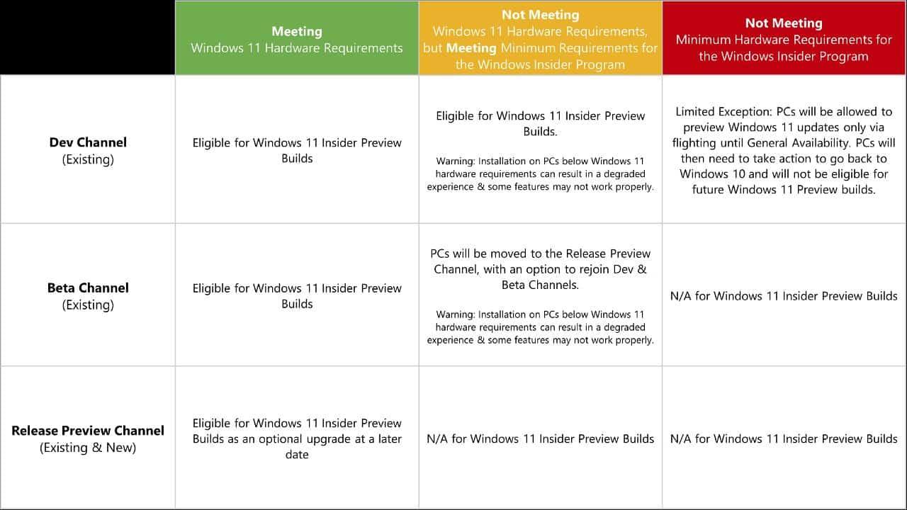 Microsoft outlines Windows 11 Insider Preview Program preparations