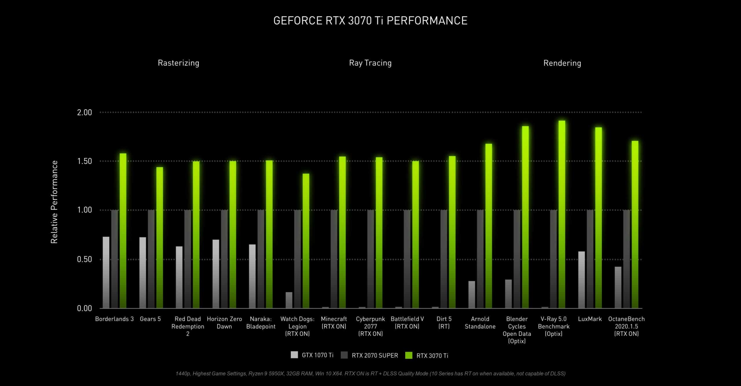 How good is Nvidia's GeForce RTX 3070 Ti video card?