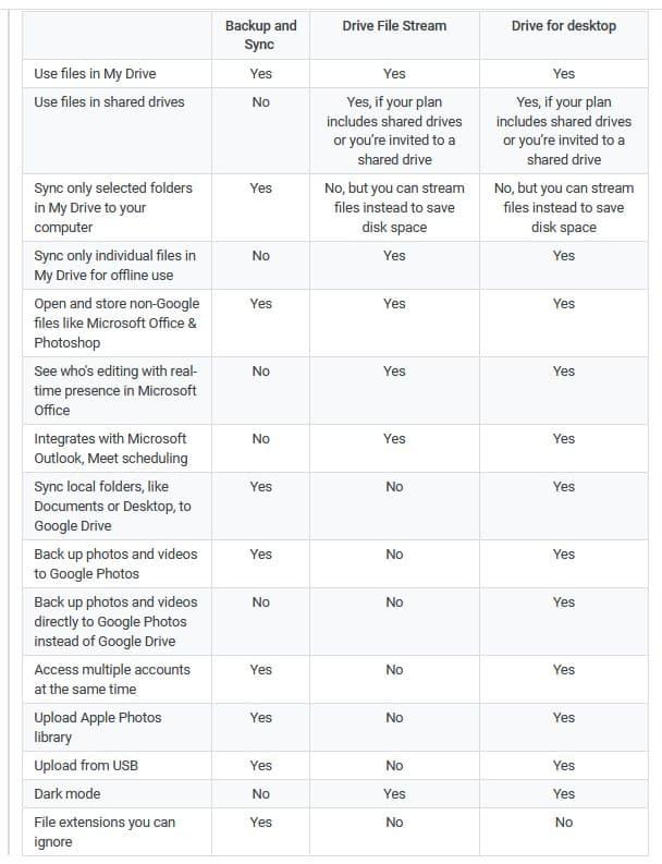 Drive for Desktop vs Backup and Sync