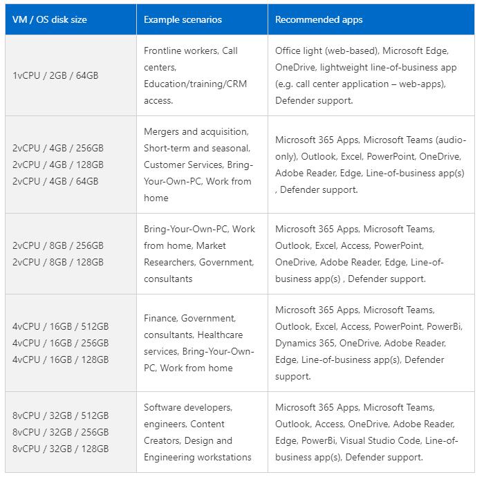 "Microsoft unveils its ""Cloud PC"" service Windows 365"