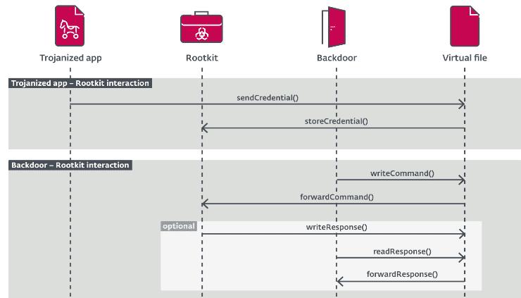 FontOnLake Malware Can Target Linux Systems